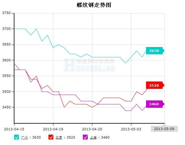 钢材价格走势图图片